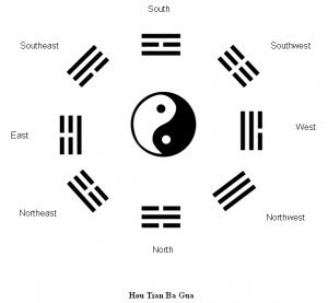 ba_gua_hou_tian